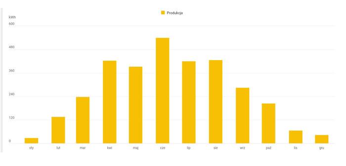 Jak działa fotowoltaika - wykres ilustrujący roczną produkcję prądu wpodziale namiesiące - otwartaenergia.pl